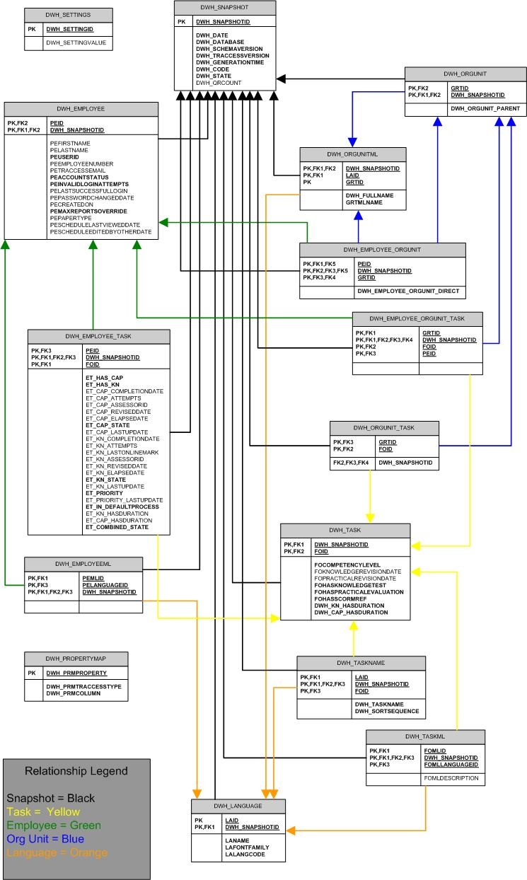 Reference quick references helpful downloads data warehouse tables jpg vsd color coded flow chart that outlines how different types of data are stored in the traccess system nvjuhfo Gallery